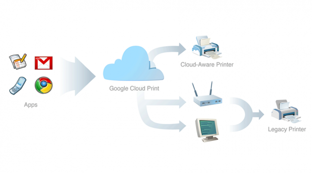 Google-Cloud-Print